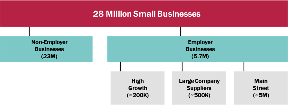 CREDIT ACCESS DURING THE RECOVERY AND HOW TECHNOLOGY MAY CHANGE THE GAME Page 13 STATE OF THE SMALL BUSINESS ECONOMY: RECOVERING FROM THE FINANCIAL CRISIS OF 08 Four Types of Small Businesses in