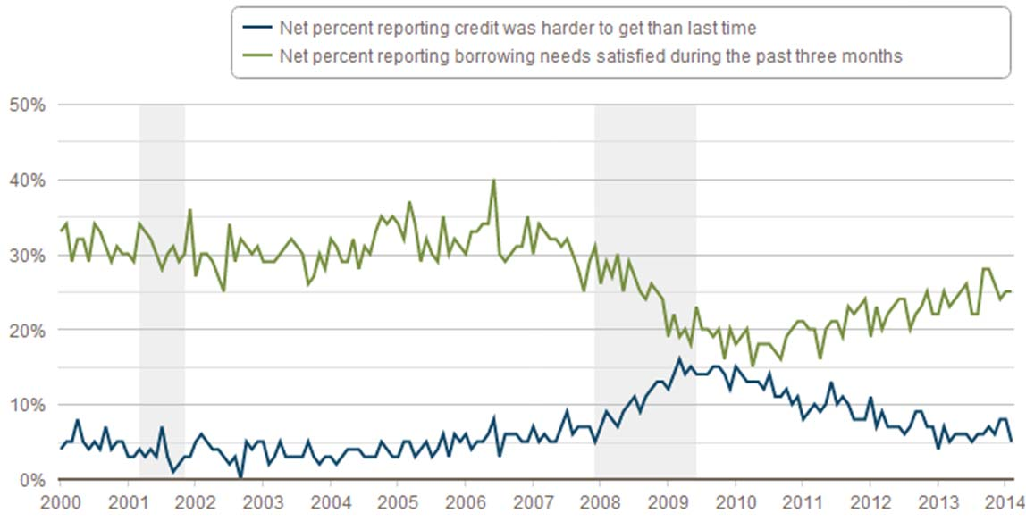 CREDIT ACCESS DURING THE RECOVERY AND HOW TECHNOLOGY MAY CHANGE THE GAME Page 21 Bank of Atlanta asked small business owners which had applied for a loan why they thought they were rejected, and