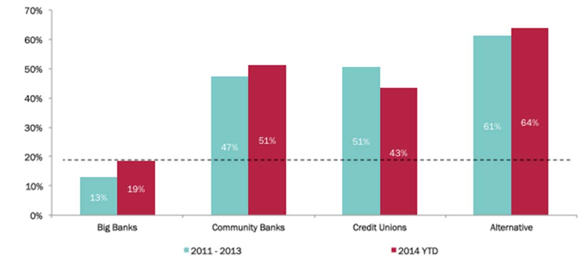 CREDIT ACCESS DURING THE RECOVERY AND HOW TECHNOLOGY MAY CHANGE THE GAME Page 45 Figure 30: Alternative Lenders Taking More Risk Approval Rate by Lender Type Source: Biz2Credit Small Business Lending