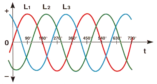 Because with symmetrical load the sum of the three currents amounts to zero at every moment, there is no need to have a return wire like single-phase alternating current.