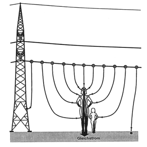 Environmental impacts of overhead lines Objects which are well-isolated towards the ground can also be charged in an electric field.