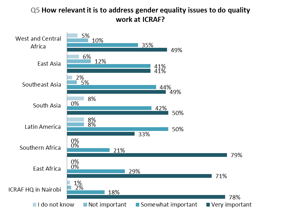 About 64% of the total staff considered the contribution of their work bringing about gender equality as positive, whereas only 25% respondents from Latin America and 29% from East Asia did so.