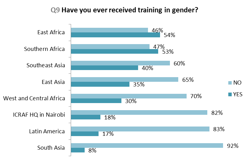 III. Training and capacity development needs As shown in the figure below, 92% of respondents from the South Asia office never received training on gender; neither have 83% of respondents from Latin