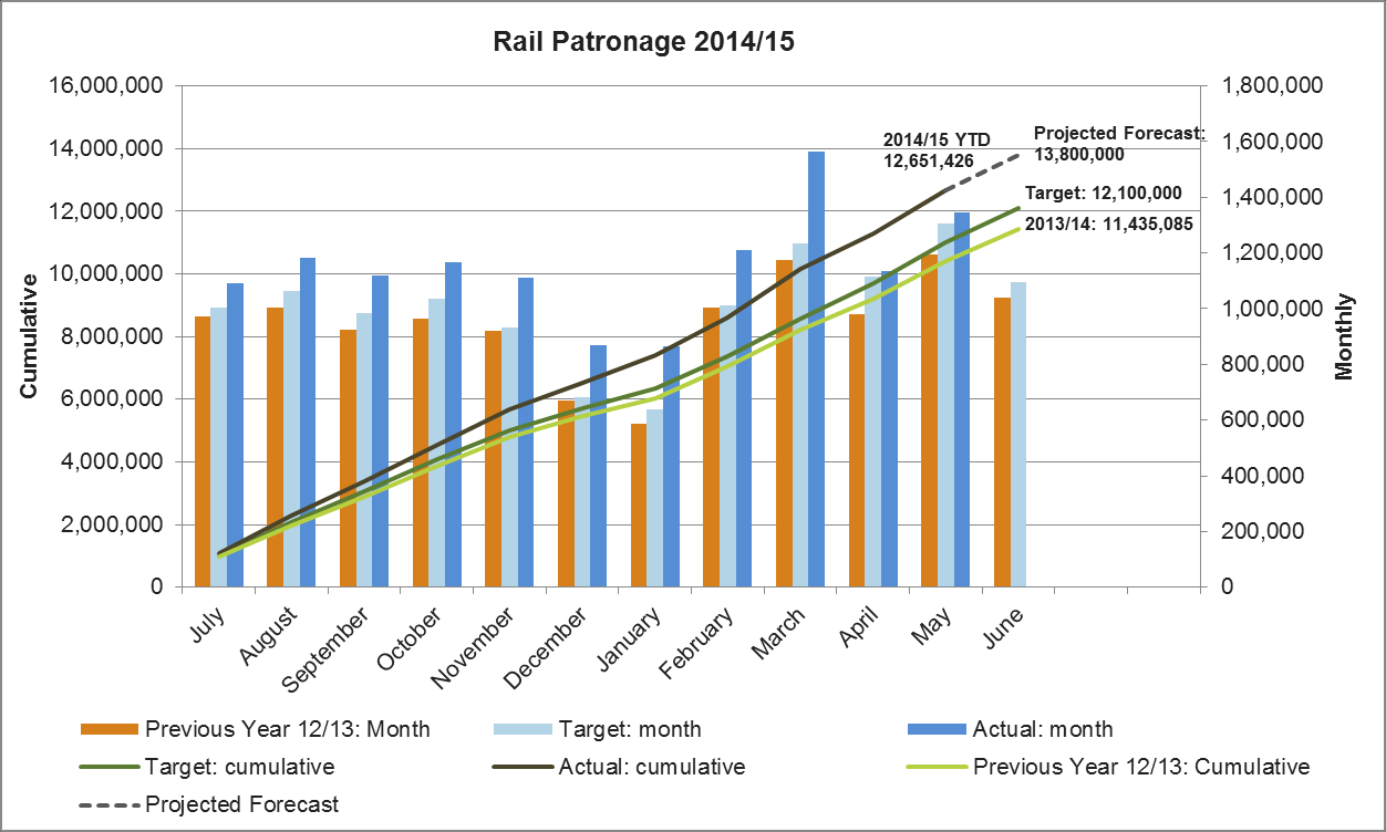 1. Rail Figure 6 provides a summary of rail patronage for May 2015 and the 2014/15 targets and performance: Totalled 13,691,257 passengers for the 12 months to May-2015, an increase of +1.