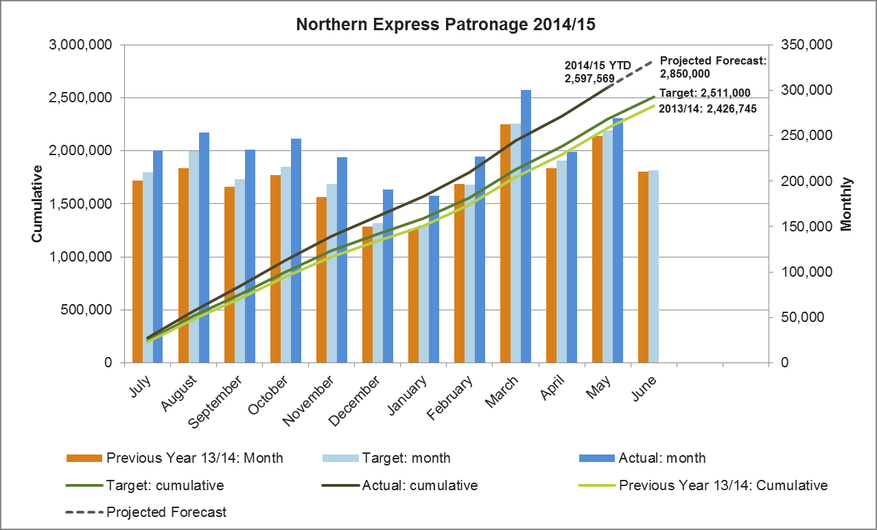 2. Northern Express (RTN Bus) Figure 8 provides a summary of the Northern Express bus Rapid Transit patronage performance: Patronage totalled 2,807,544 passengers for the 12 months to May-2015, an
