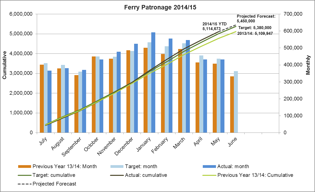 4. Ferry Figure 10 provides a summary of ferry patronage performance: Ferry patronage totalled