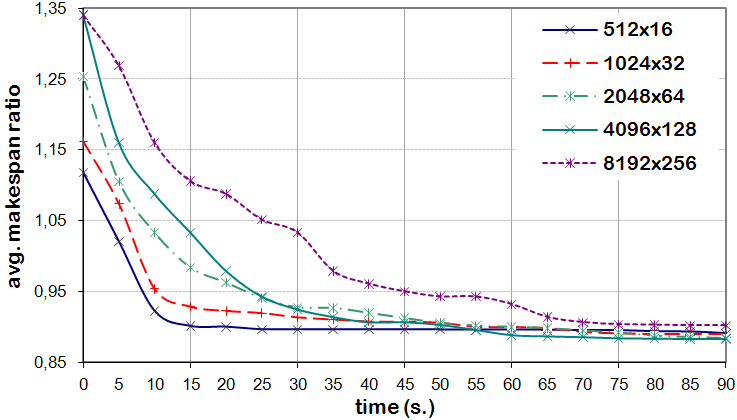 88 Experimental analysis Figure 6.16: Evolution of the makespan improvement ratio for pµ-chc. From an execution time-oriented point of view, Figure 6.