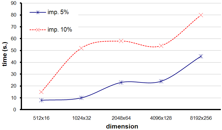 17: Execution times required to achieve a given improvement threshold. The graphic in Figure 6.17 shows that pµ-chc needs in average from 8 s. (for HCSP instances with dimension 512 16) to 45 s.