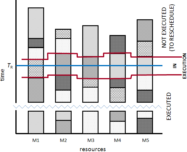 94 Two HCSP variants: rescheduling and multiobjective approach In the problem model considered in this section, each bunch of tasks periodically arrives at certain intervals of time.