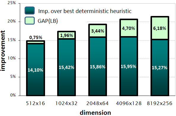 6.7 Tracking the makespan evolution and the execution time 85 dimension GAP(LB) avg. best imp. % ideal imp. 512 16 1.05% 0.75% 14.10% 94.93% 1024 32 2.32% 1.96% 15.42% 88.70% 2048 64 3.44% 3.15% 15.