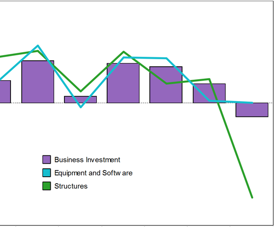 Equipment and software investment decelerated to its lowest growth rate in one year.