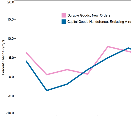 In the first quarter, durable goods orders grew on a year-over-year basis, but