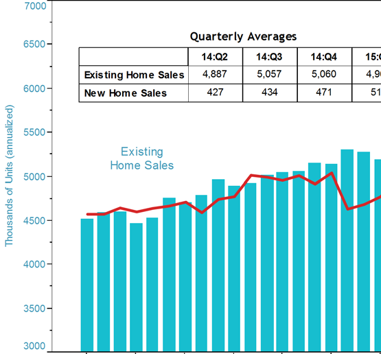 Existing home sales declined, on average, despite a surge in March to their