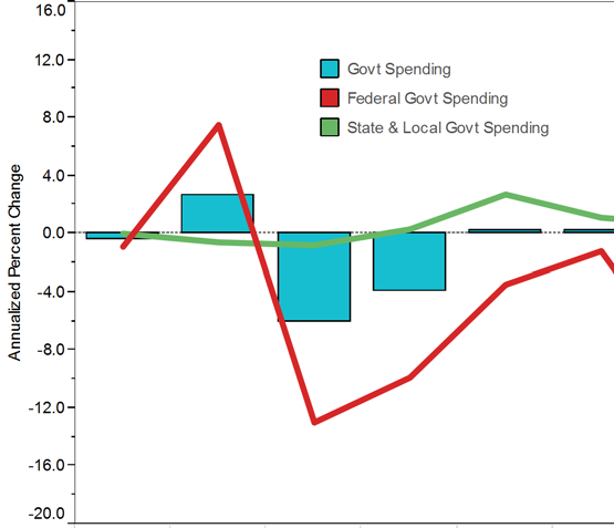 In the first quarter, government spending declined for the second