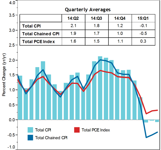 Total consumer prices, as measured by the CPI, decreased in the first quarter, while