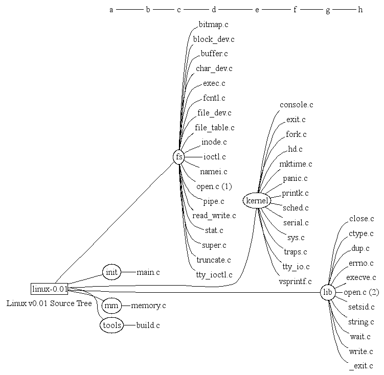 Figure 1: The Directory Structure and Architectural View for Linux 0.01. 3.