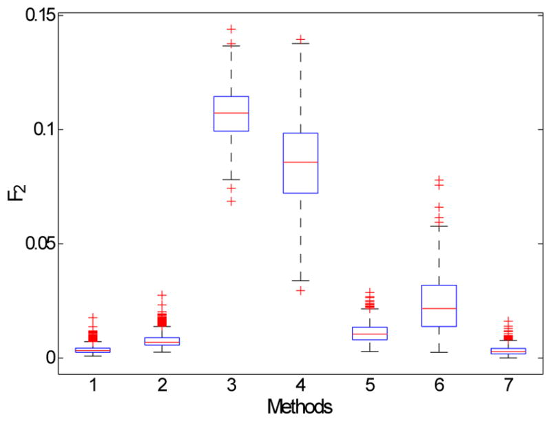 Fig. 3 Boxplot of the distribution of F 2 computed after the bootstrap process for each method: the median value is represented by the red