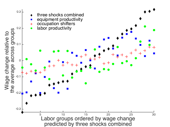 shocks across all of our disaggregated labor groups.