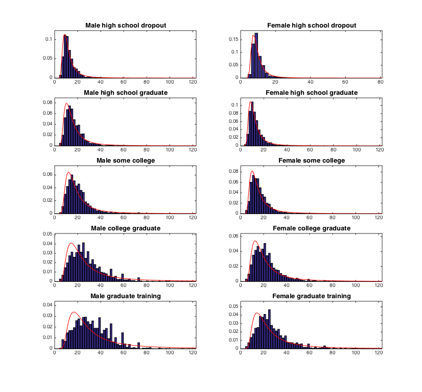Figure 6: Empirical and predicted (Fréchet distribution estimated using