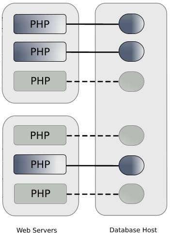 Figure 2. Without DRCP, idle persistent connections from PHP still consume database resources.