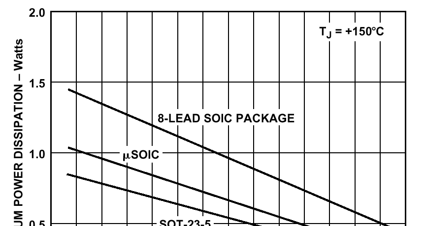 HARDWARE AND HOUSEKEEPING TECHNIQUES THERMAL CONSIDERATIONS amps are available in three different packages. These are the SOT-23-5, and the 8-pin µsoic, along with standard SOIC.
