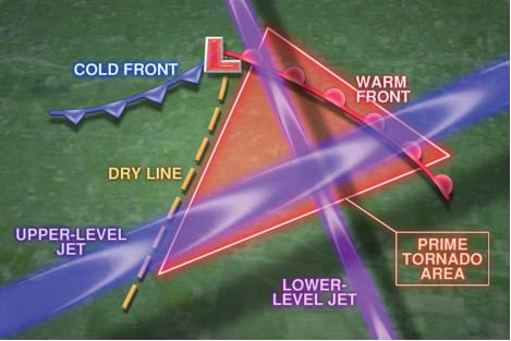 A triangular region between the dryline and the warm front typically contains the most favorable combination of instability and wind shear necessary for supercell and tornado formation (though