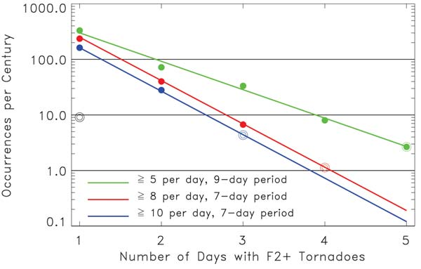 There were approximately 330 days with more than five F2+ tornadoes for at least 1 day during the 9-day period, approximately 72 instances where 2 out of the 9 days had at least five F2+ tornadoes,