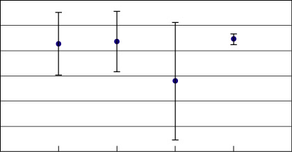 Stopwatch and Timer Calibrations The mean and standard deviation for each operator was computed and graphed in Figure 15.