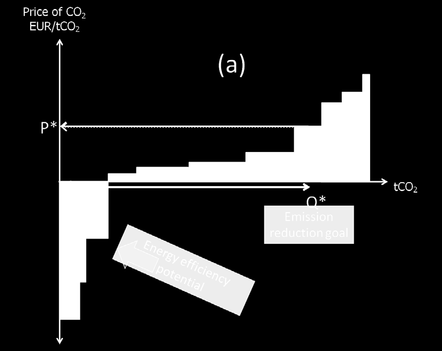 OECD/IEA 2013 Managing interactions between carbon pricing and existing energy policies carbon price, resulting in higher energy prices, could reduce the payment levels needed in renewable energy or