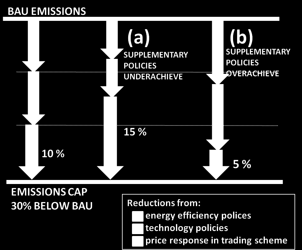 Managing interactions between carbon pricing and existing energy policies OECD/IEA 2013 Box 4 Key questions: mapping the energy and climate policy landscape Page 28 Policy mapping and elements of the