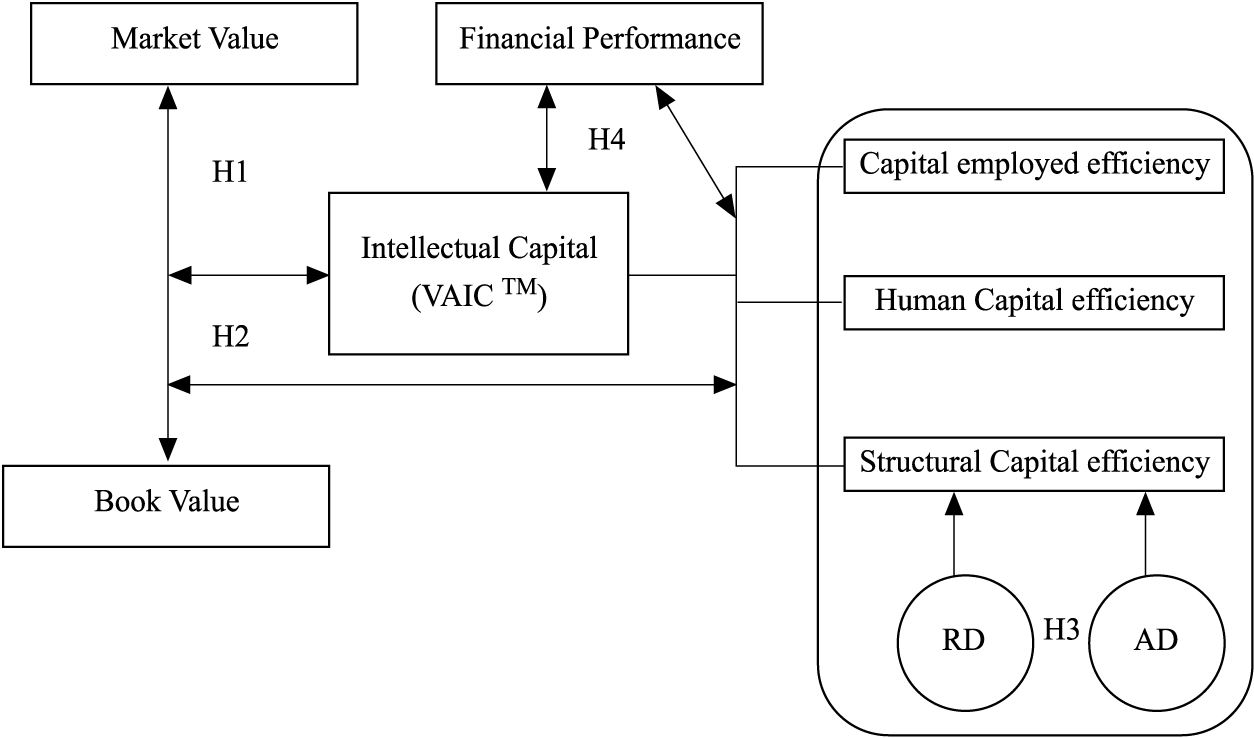 JIC 6,2 162 implications for intellectual capital in creating firm value and enhancing financial performance.