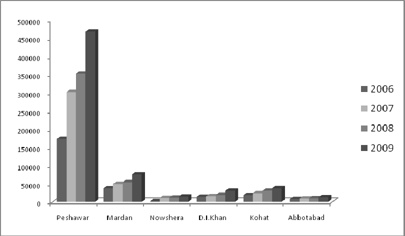 Figure 2: On-Roads Vehicles in Peshawar (2006-2009) Source: Bureau of Statistics, Khyber Pakhtunkhwa, 2010 The above Figure reveals the growth of on-road private and commercial vehicles in Peshawar,