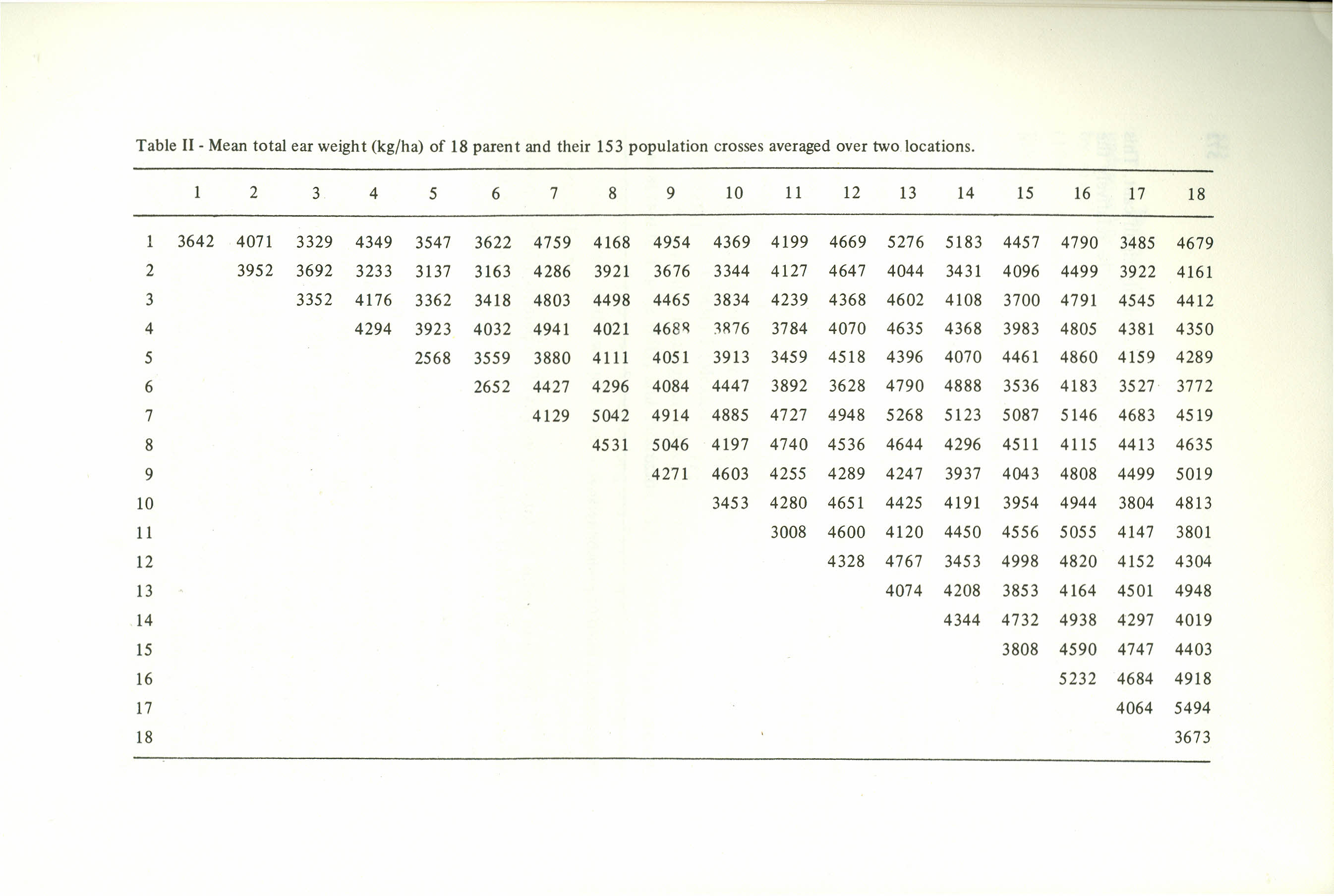 Table11-Mean totalearweight(kg/ha)of 18 parentand their153 populationcrossesaveragedovertwo locations.