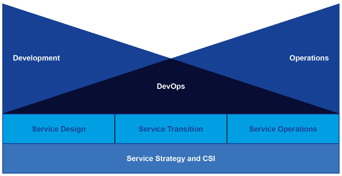 12 Maximize the synergies between ITIL and DevOps ITIL s balanced approach to focusing on people, processes, partners and products for efficiency and service effectiveness will help an organization