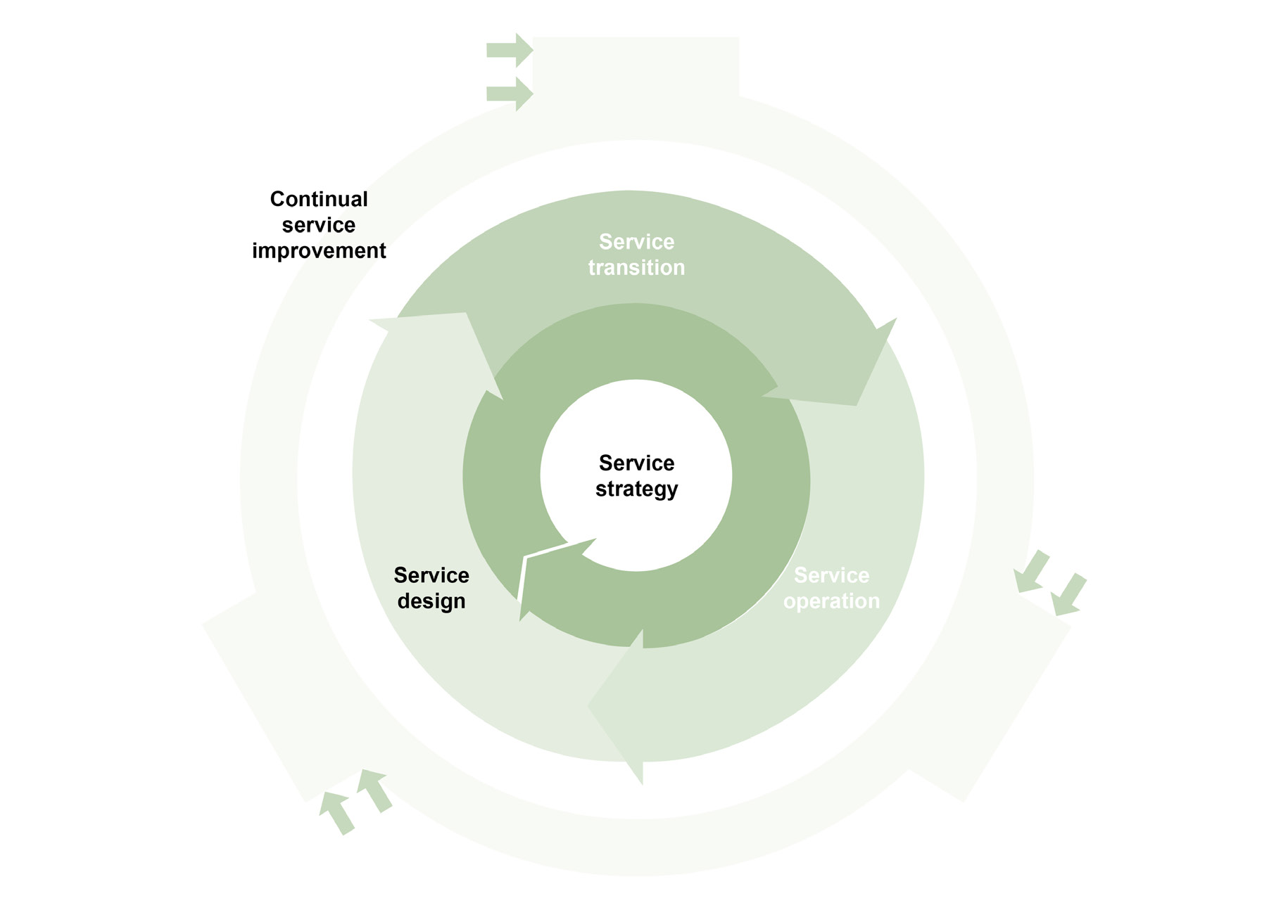continual service improvement. Continual service improvement is integral in all other lifecycle phases, each stage of the lifecycle is dynamic and supports the other stages.