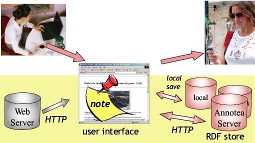 Annotea and Semantic Web Supported Collaboration 7 the context of the Web documents or other Web resources, and users collaborating via these objects. Fig. 1. The basic Annotea architecture. 2.