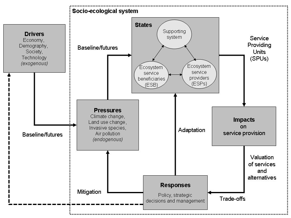 Figure 5: A framework for linking direct and indirect drivers, pressures and responses in a coupled socio-ecological system for assessment of the effects of environmental