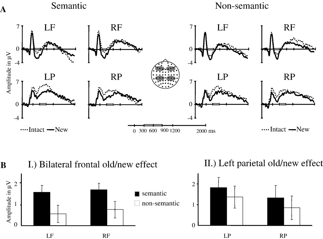 808 A. Greve et al. / NeuroImage 34 (2007) 801 814 Fig. 6. Mid-frontal ERP old/new effect and left parietal old/new effects.