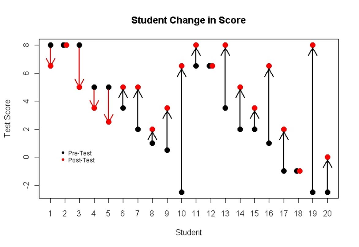 Figure 1: Pre-Test/Post-Test Change Figure 1 is a graphical representation of how students scores changed from pre-test to post-test.