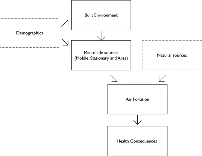 RESPIRATORY AND CARDIOVASCULAR HEALTH FIGURE 2-1. MODEL LINKING THE BUILT ENVIRONMENT AND HEALTH Source: Modified excerpt from Frumkin, et al, Urban Sprawl and Public Health. A. Air Quality and Health The detrimental effects of poor air quality on health have been well documented.