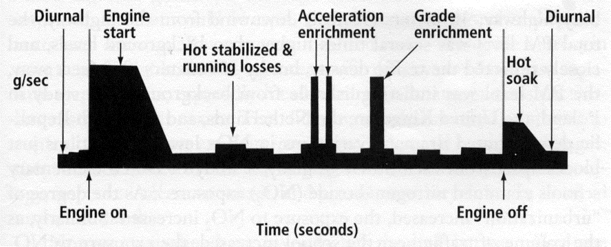 RESPIRATORY AND CARDIOVASCULAR HEALTH FIGURE 2-2. HYDROCARBON EMISSIONS FROM A HYPOTHETICAL VEHICLE TRIP Source: Bachman, W. J. Grannell, R. Guensler and J.