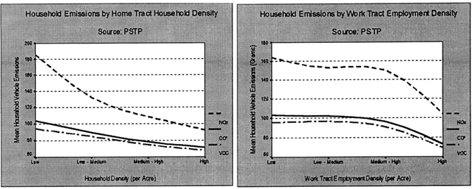 RESPIRATORY AND CARDIOVASCULAR HEALTH FIGURE 2-4. Covariation between home tract household density (Left) and work tract density (Right), and vehicle emissions Source: Frank, Stone, and Bachman. b. Land Use Mix Land use mix is another component of the built environment that has been associated with reduced VMT and VHT.