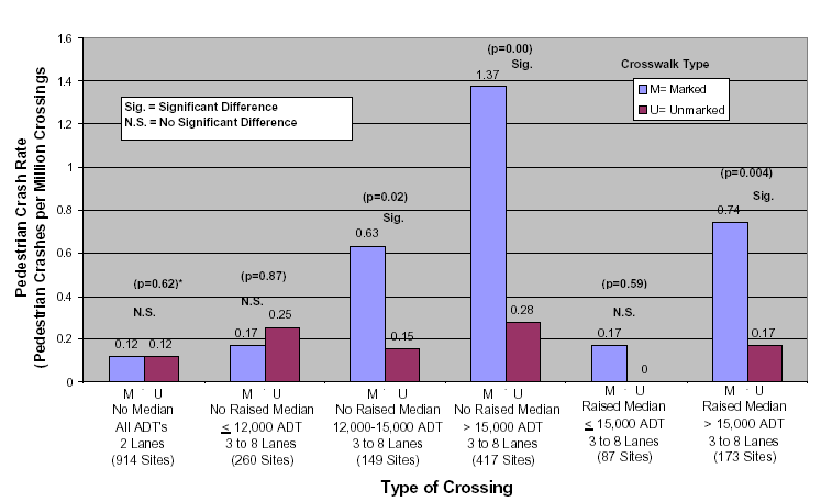 FATAL AND NON-FATAL INJURIES FIGURE 3-6 PEDESTRIAN CRASH RATE VS. TYPE OF CROSSING Source: Zegeer et al., 2002, p.