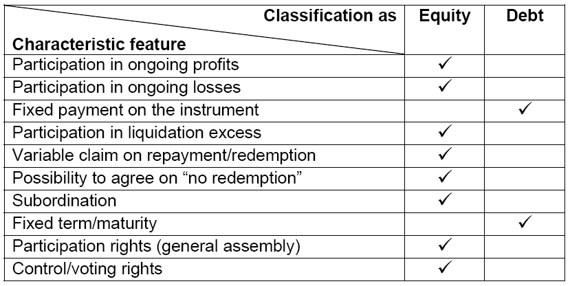 SECTION 1 CHARACTERISTICS OF CAPITAL AND CLAIMS TO ASSETS 1.12 Each of those characteristics may be used for the purpose of distinguishing equity from debt.