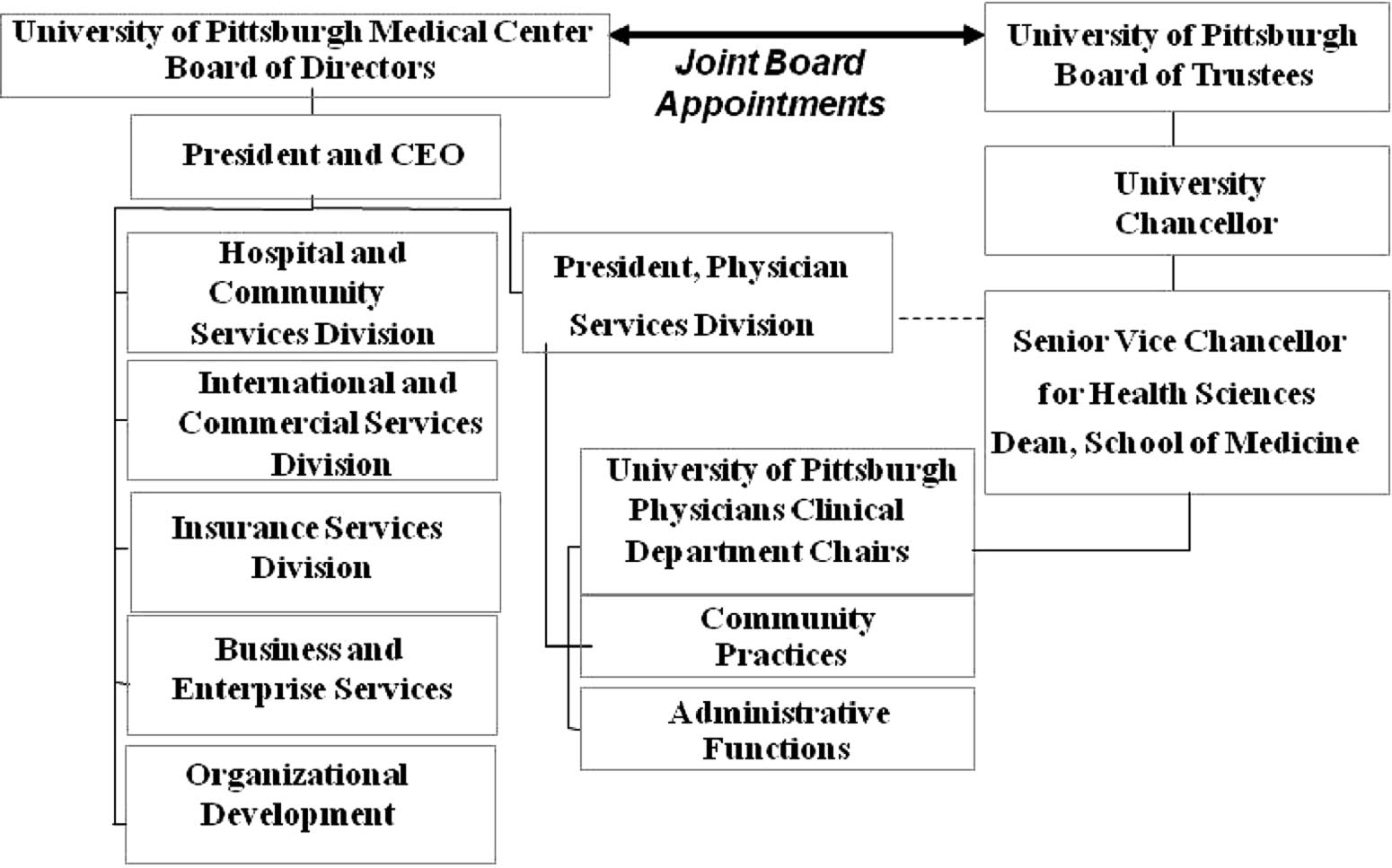 Figure 1 University of Pittsburgh Medical Center (UPMC) / University of Pittsburgh (Pitt) relationship (simplified).