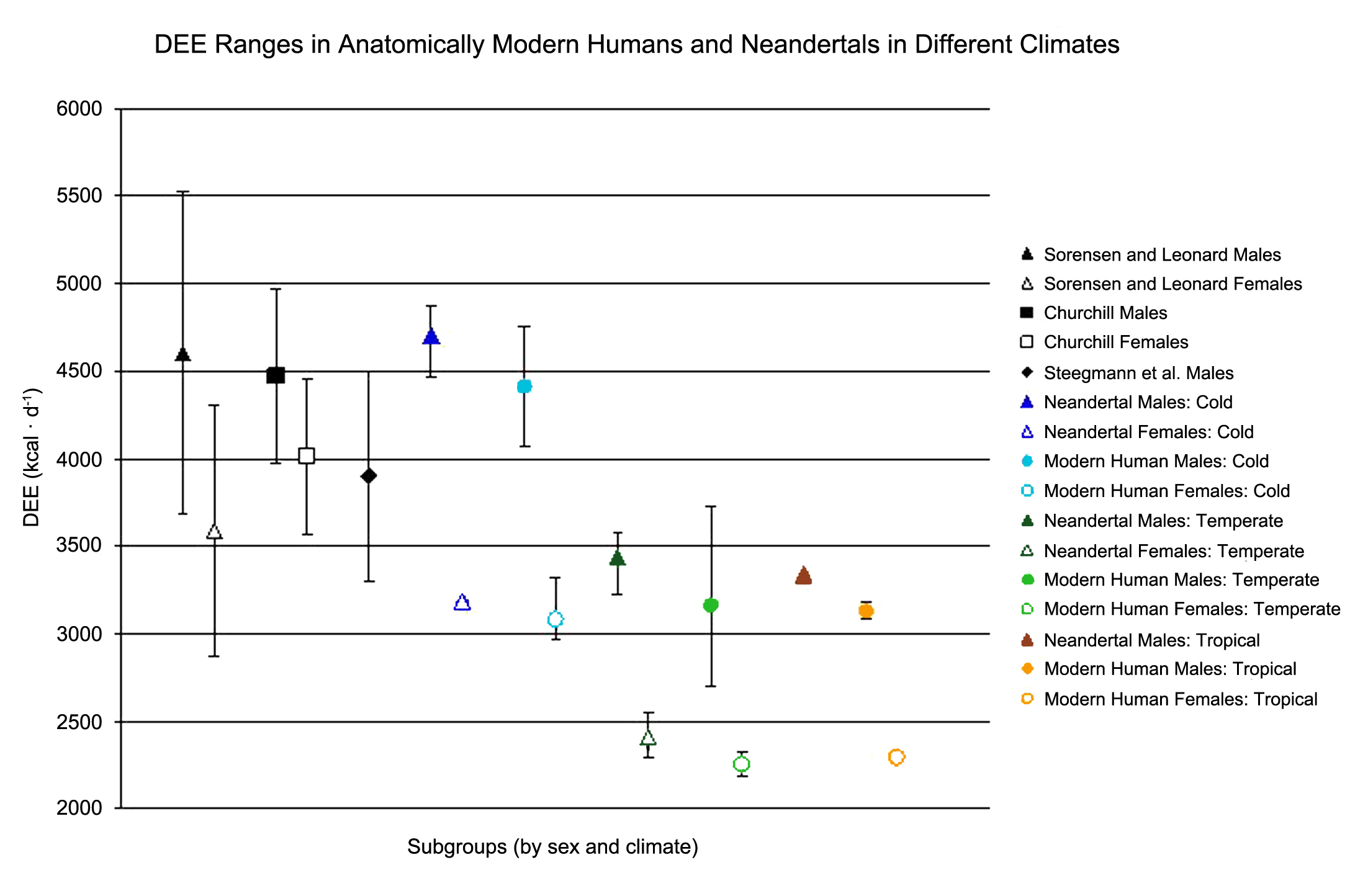 110 PaleoAnthropology 2009 Figure 3. Our results compared to previous studies of Neandertal DEE (Sorensen and Leonard 2001; Steegmann et al. 2002; Churchill 2006).
