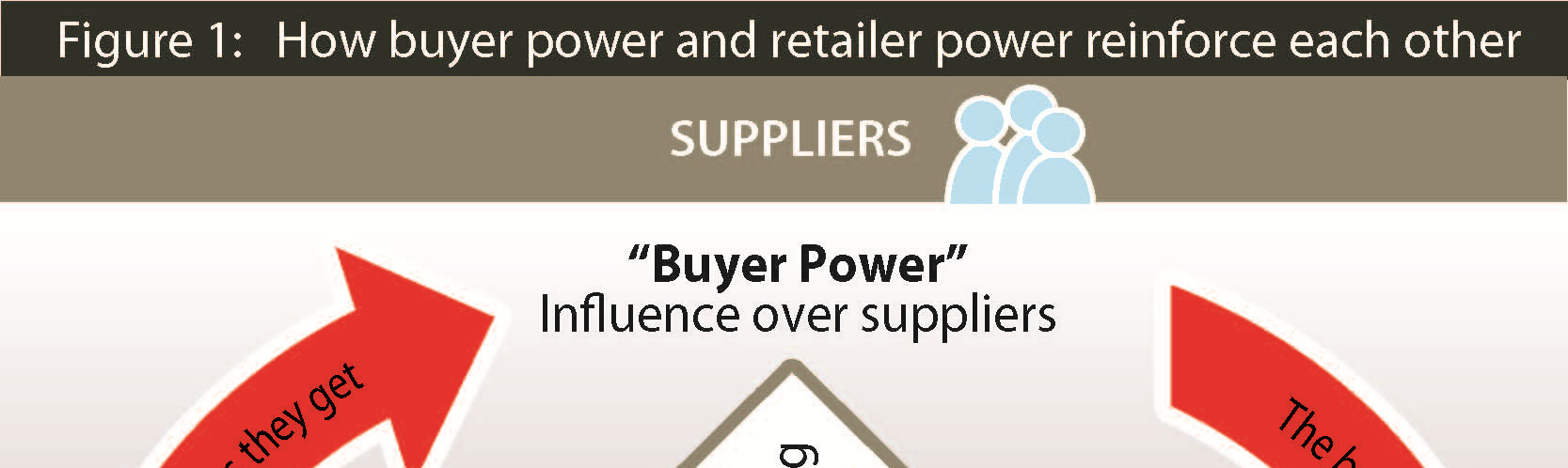 Supermarkets buyer power arises from their retailer power: often commanding upwards of 60 per cent of domestic grocery sales, 1 supermarkets collectively are of an importance to suppliers which