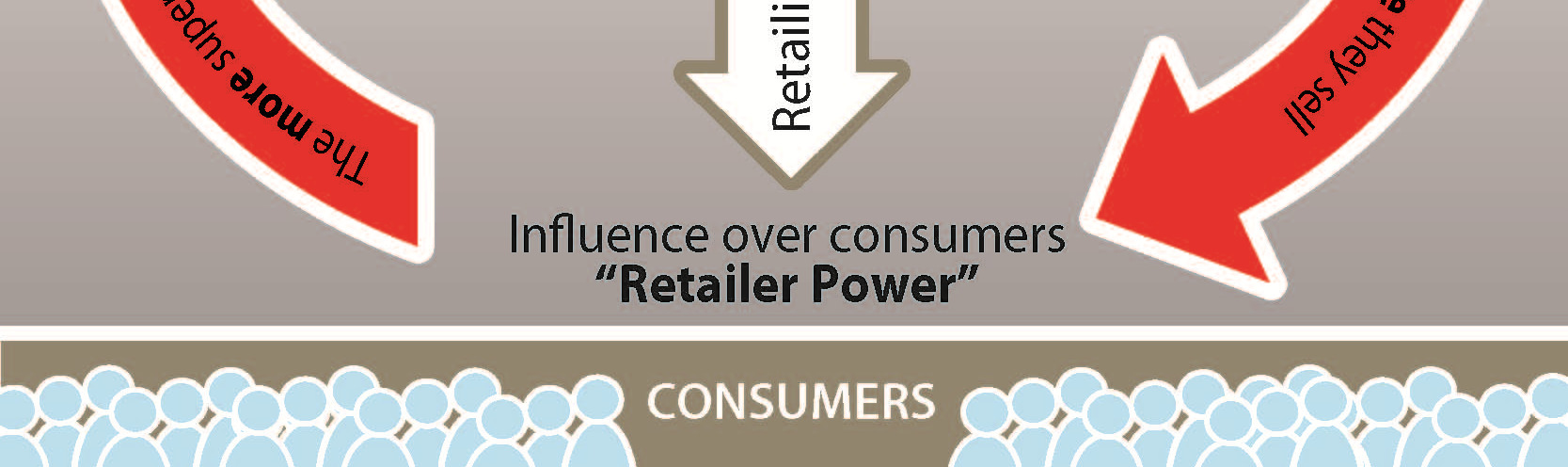 Except through supermarkets, brand owners large or small have only limited access to end consumers.