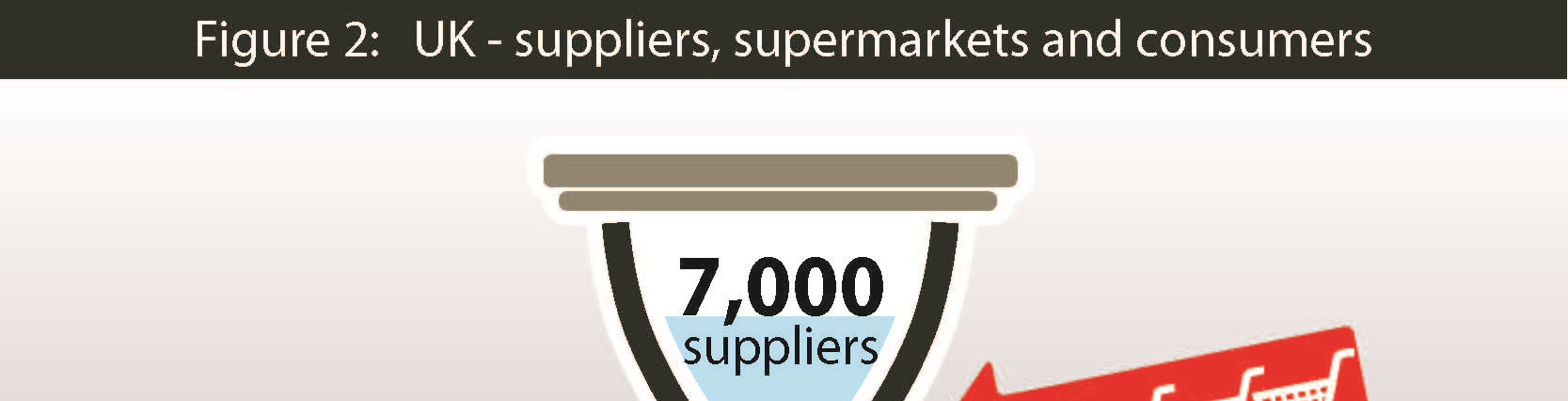 thousands. 4 The fragmented nature of the supply side tilts bargaining power even further in favour of the supermarkets.