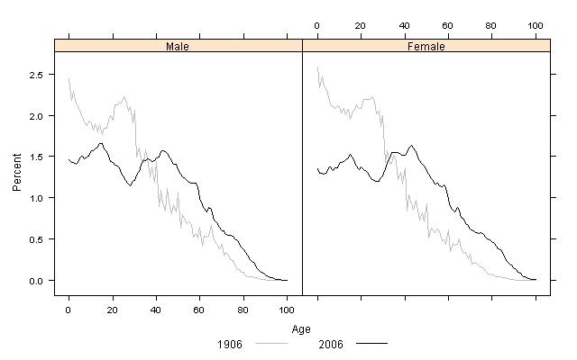 Figure 3 Age and Sex Structure of New Zealand Population, 1906 and 2006 Census Note: The